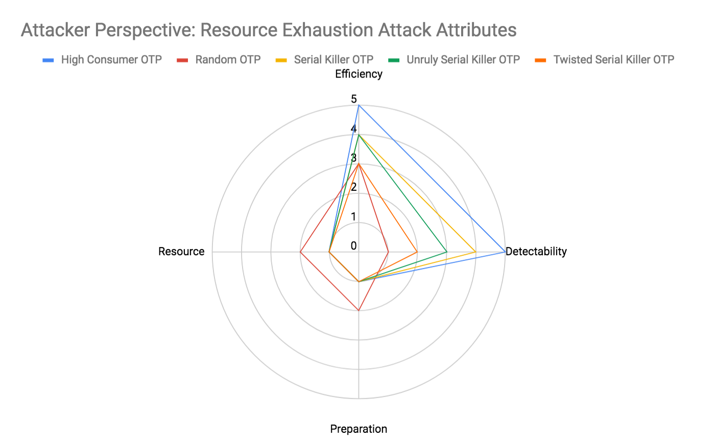Attacker Perspective: Resource Exhaustion Attack Attributes