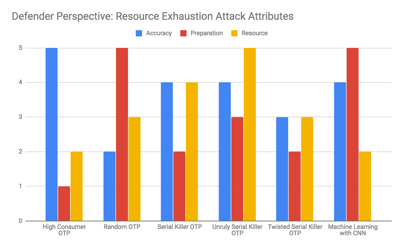 Defender Perspective: Resource Exhaustion Attack Attributes