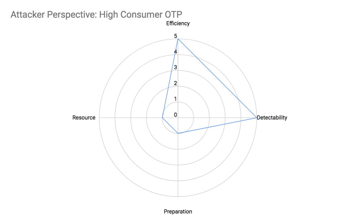 Attacker Perspective: High Consumer OTP Attributes