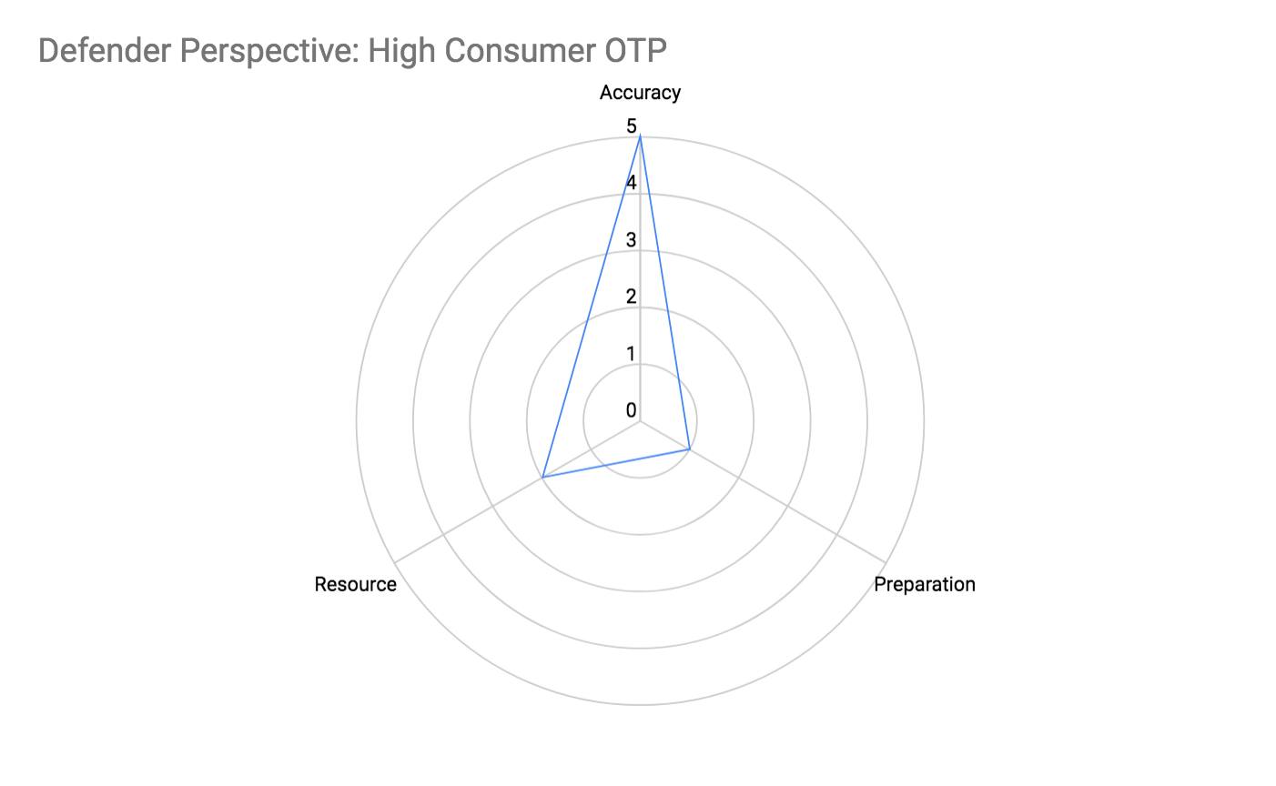 Defender Perspective: High Consumer OTP Attributes