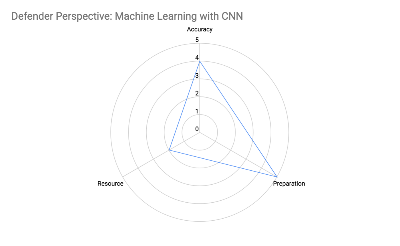 Defender Perspective: Machine Learning With CNN