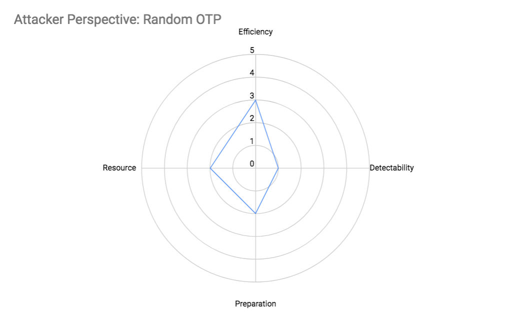 Attacker Perspective: Random OTP Attributes