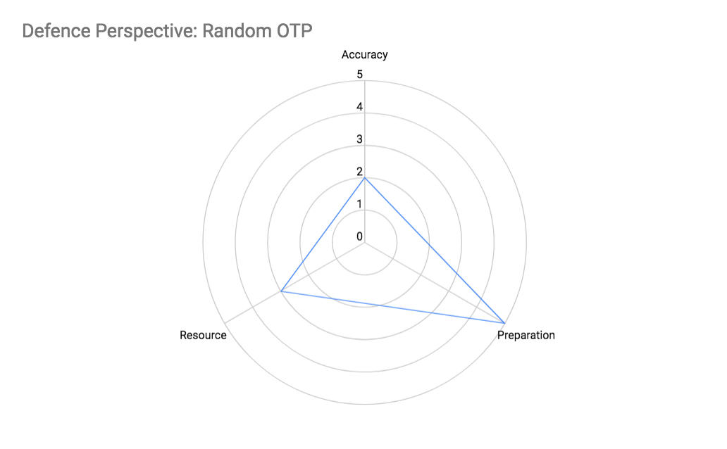 Defender Perspective: Random OTP Attributes