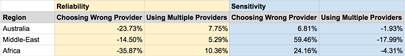 Impact of Choosing Bad Provider By Region
