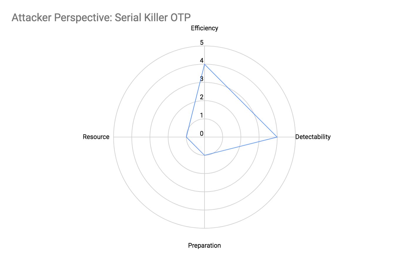 Attacker Perspective: Serial Killer OTP Attributes