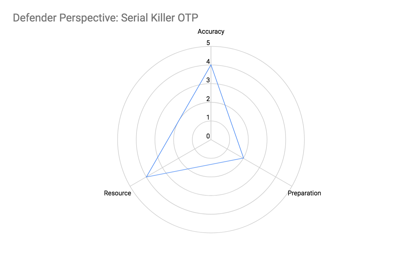 Defender Perspective: Serial Killer OTP Attributes