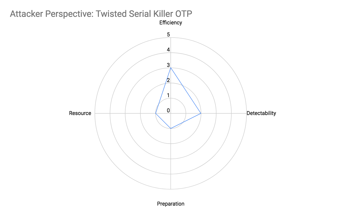 Attacker Perspective: Twisted Serial Killer OTP Attributes