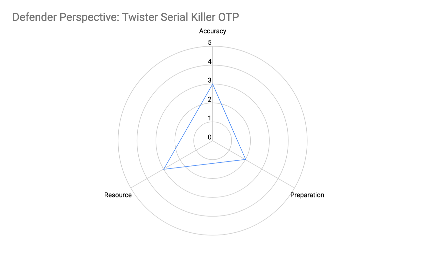 Defender Perspective: Twisted Serial Killer OTP Attributes