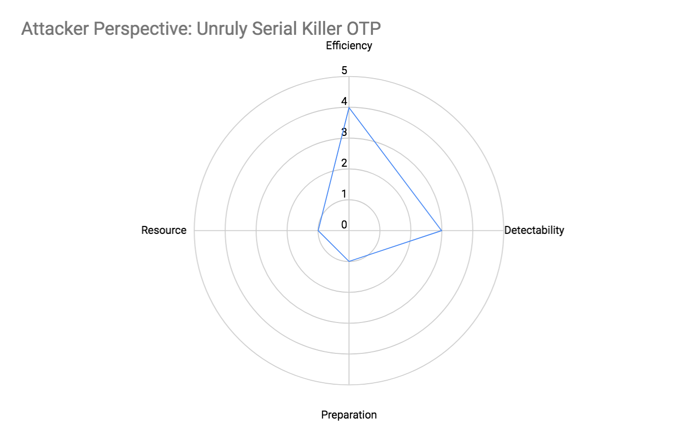 Attacker Perspective: Unruly Serial Killer OTP Attributes