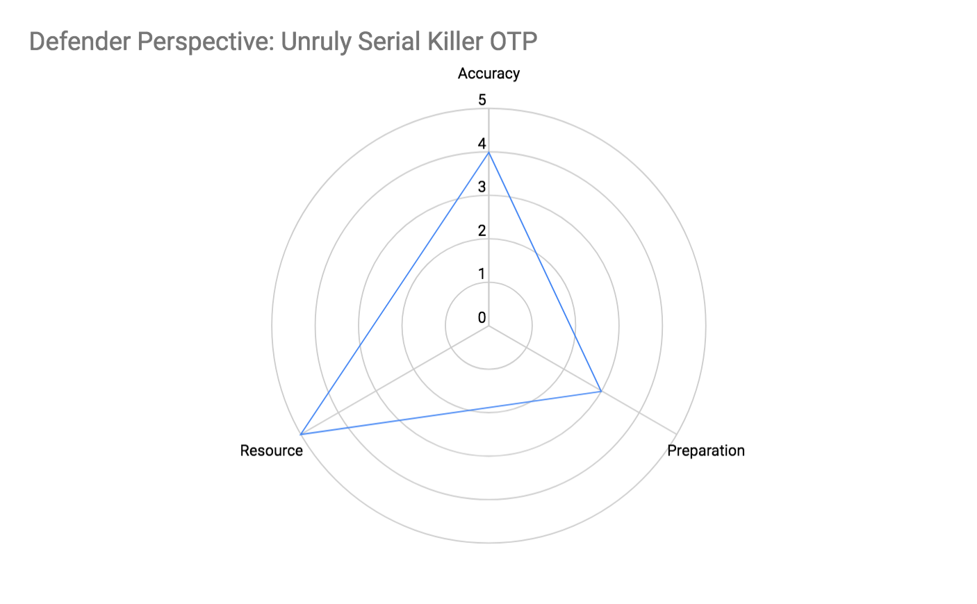 Defender Perspective: Unruly Serial Killer OTP Attributes